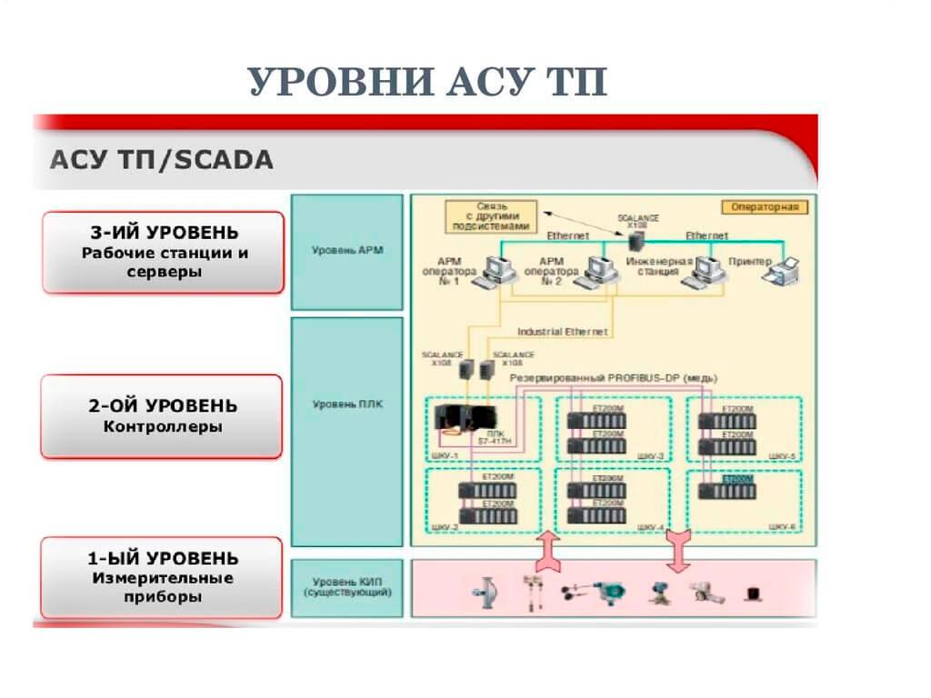 Разработка SCADA систем