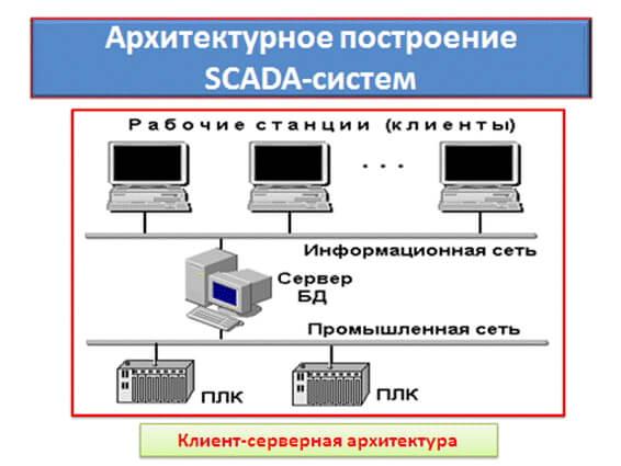 Программирование SCADA системы